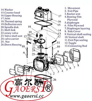 Gas metersgas meterfittingdiaphragm meterstube structure ccuart Gallery